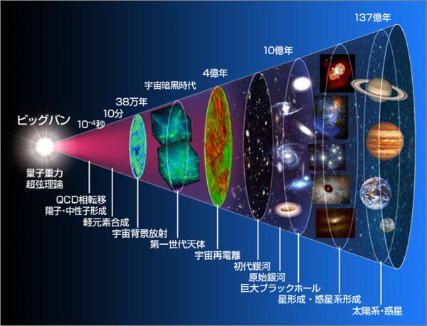 量子ハドロン物理学研究室 | 仁...